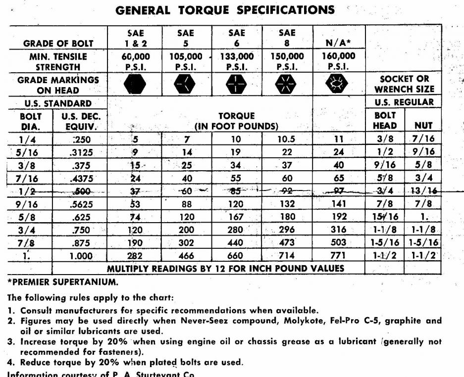 Torque Values For Bolts  All Kinds   Chevelle Tech